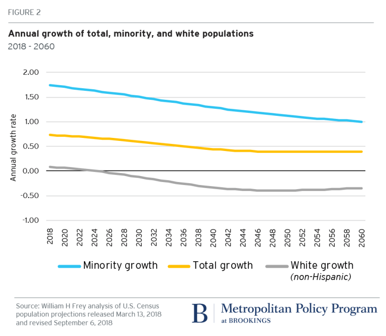 Annual growth of total, minority, and white populations in the United States - Brookings